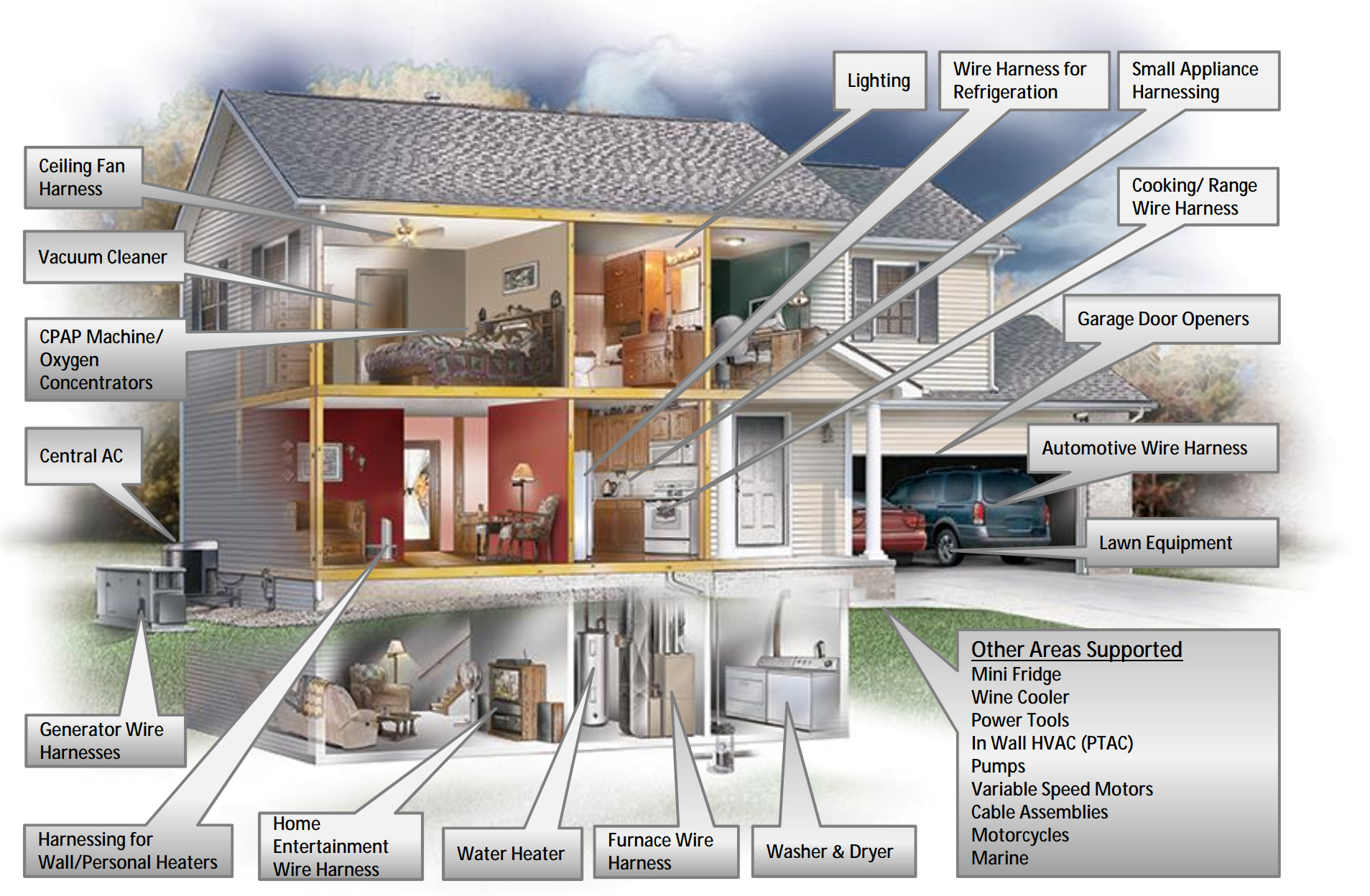 Applications Thermtrol Corporation Wiring Garage From House Cutaway